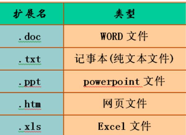 EXCEL文件的后缀名是什么? excel