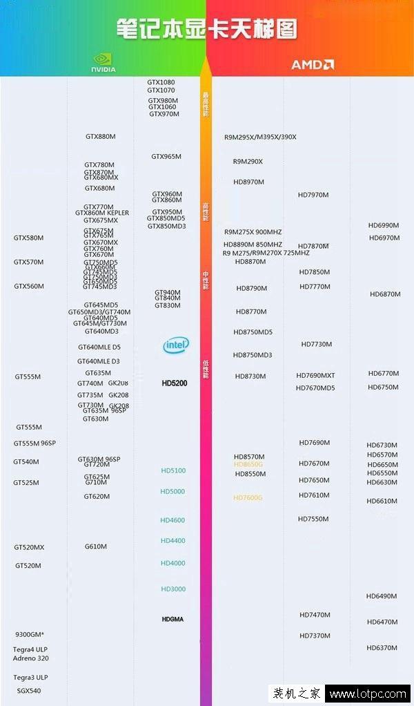 笔记本显卡排行榜 笔记本显卡天梯图2017年10月-11月版本 电脑基础 第2张